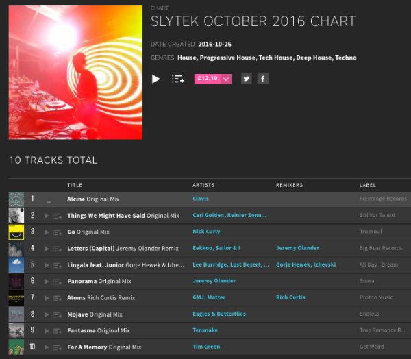 Slytek October 2016 Beatport Chart