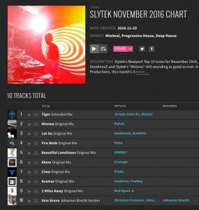 Slytek November 2016 Chart