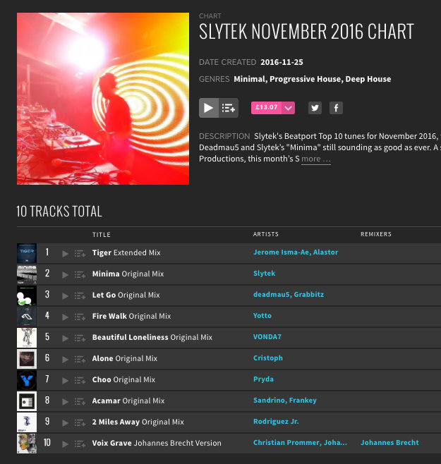 Slytek November 2016 Beatport Chart