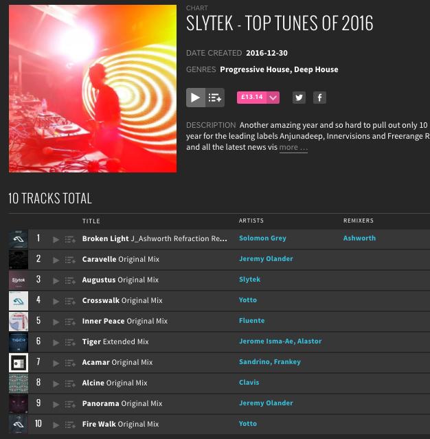 Slytek Top 10 Chart 2016