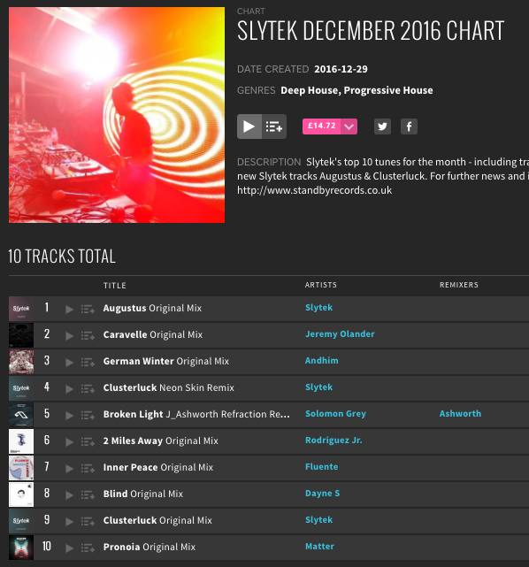 Slytek's December 2016 Beatport Chart