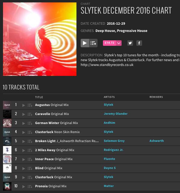 Slytek's December 2016 Beatport Chart